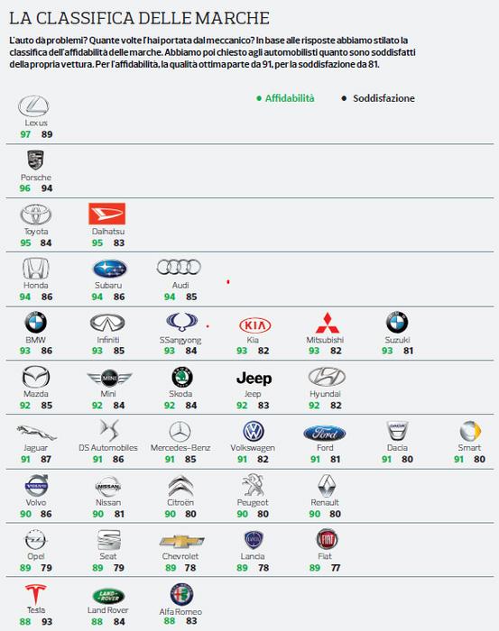Classifica delle auto più affidabili. Premiata Toyota che domina i primi posti.