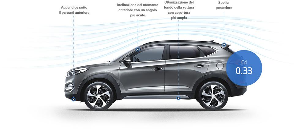 Hyundai Tucson Design aerodinamico